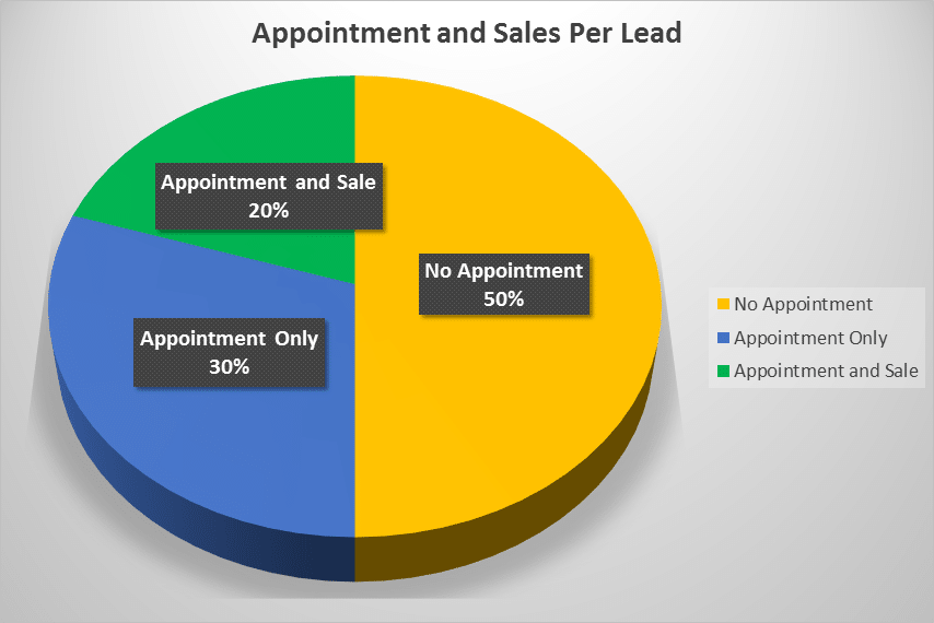 tj-telemarketing-expected-results-appointment-sales-per-lead
