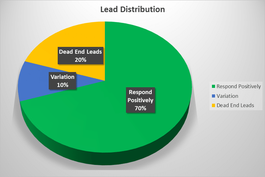 tj-telemarketing-expected-results-lead-distribution